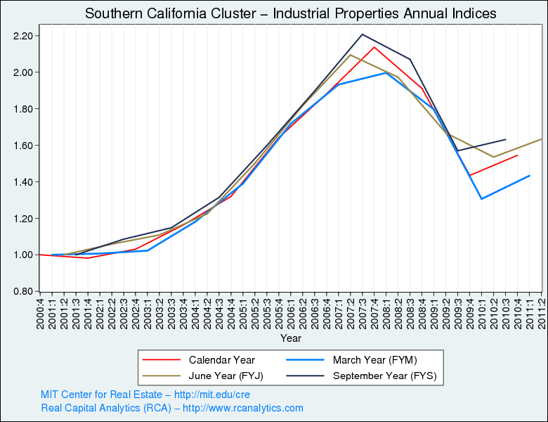 Moody S Real Commercial Property Price Index Cppi